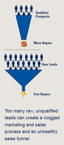 Qualified Prospects Equals More Buyers