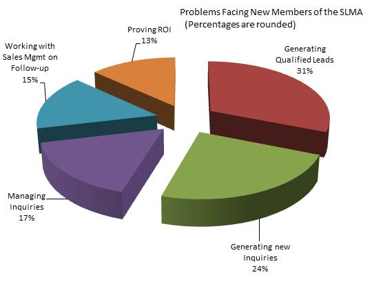 SLMA Chart