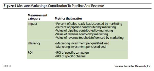 Forrester, Metrics that Matter for B2B Marketers