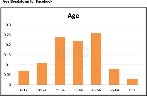 Average Facebook Age