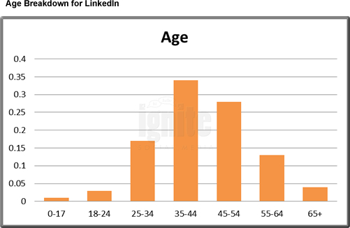 Average LinkedIn Age