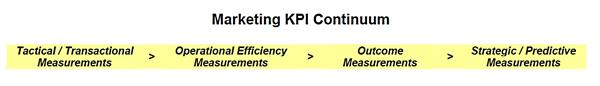 Marketing KPI Continuum