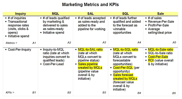 Marketing Metrics and KPIs