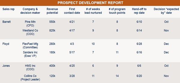 Prospect Development Report