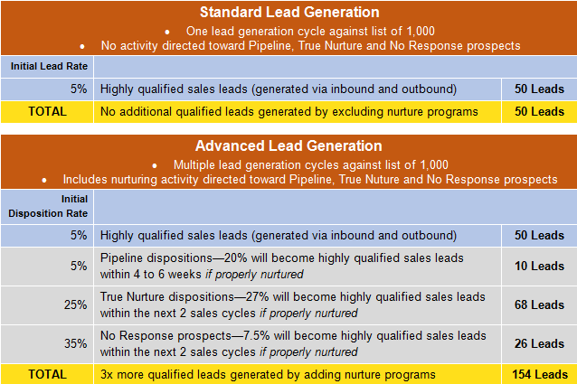 Standard_lead_generation_for_blog_7_of_9.png